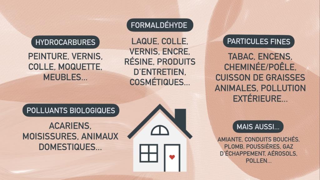 Qualité de l'air : différentes sources de pollution à l'intérieur